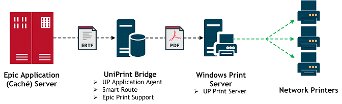 Diagram of EMR Epic printing systems with the UniPrint Infinity Solution