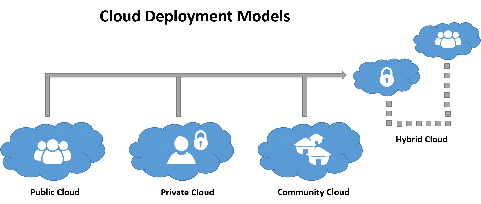 Cloud computing deployment structures diagram