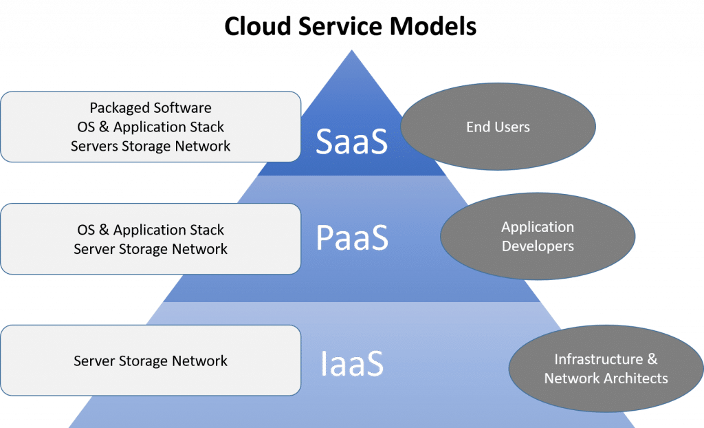 Cloud computing service models diagrams