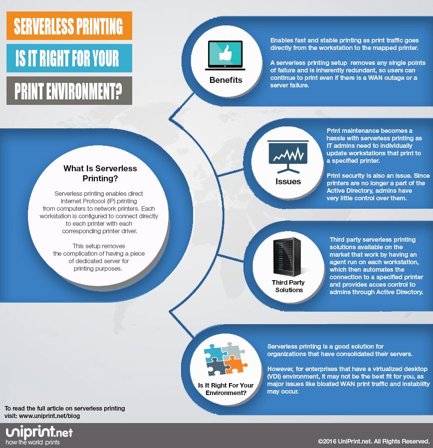 Print Serverless Printing print environment Infographic