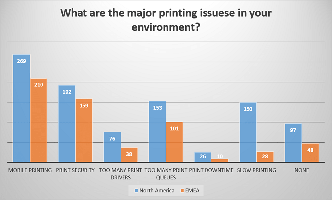 UniPrint Trade Show Survey Printing Issues 2016