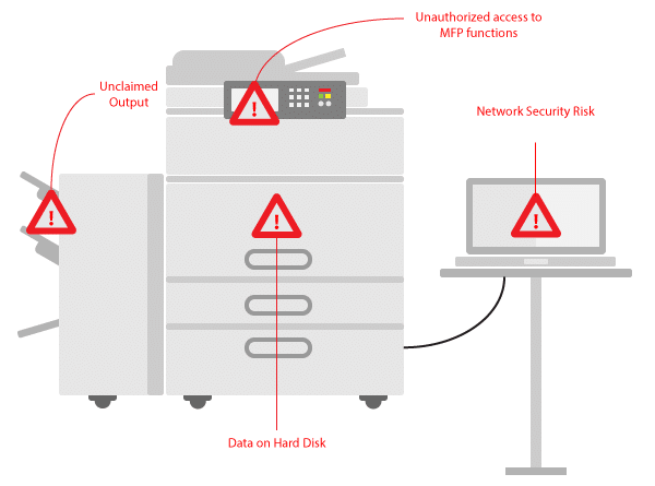 Output print management printer security breaches