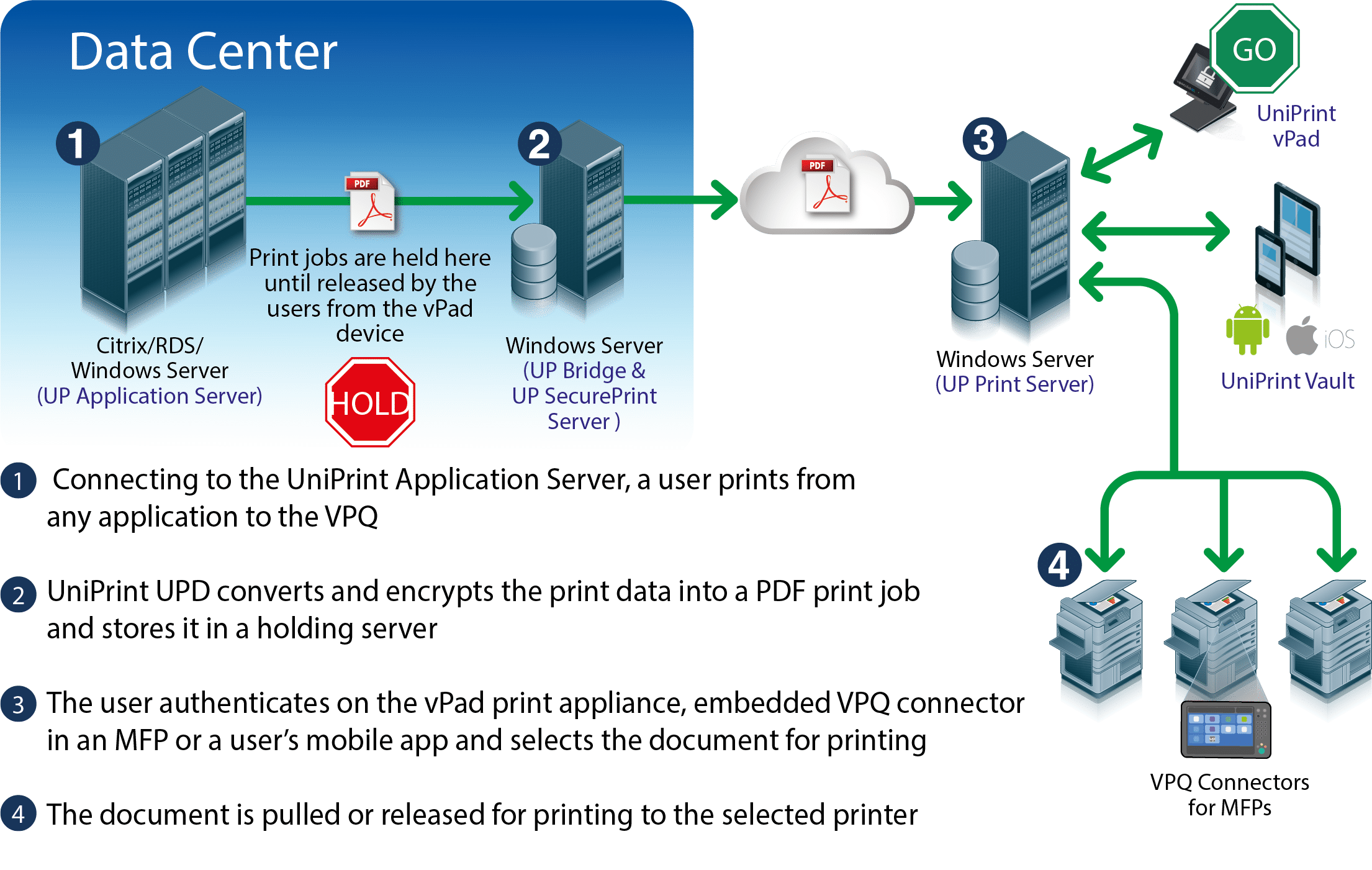 uniprint infinity secure pull printing diagram how it works