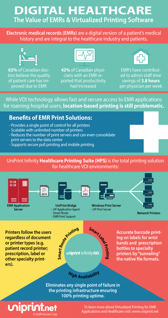 Infographic showing the Value of EMR healthcare solutions & VDI Printing Software