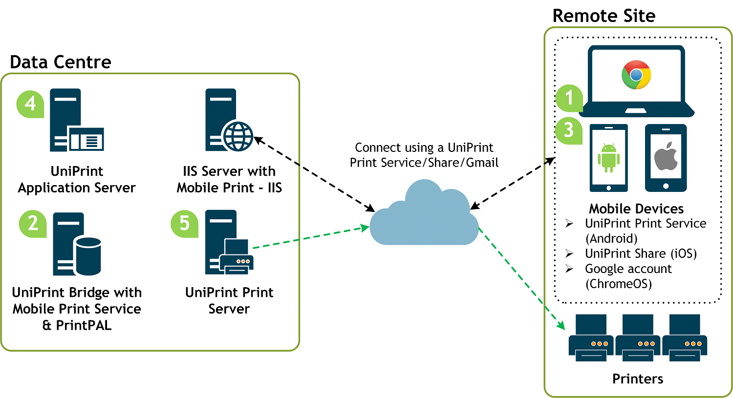 uniprint infinity byod mobile printing diagram