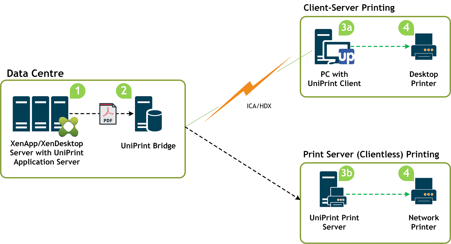 UniPrint Infinity citrix printing diagram