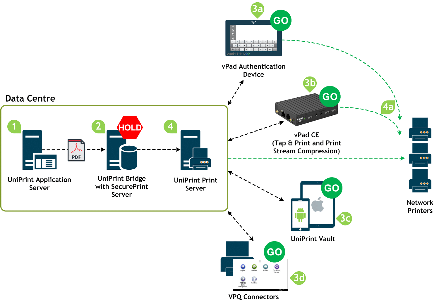 UniPrint Infinity Secure Pull Printing Diagram