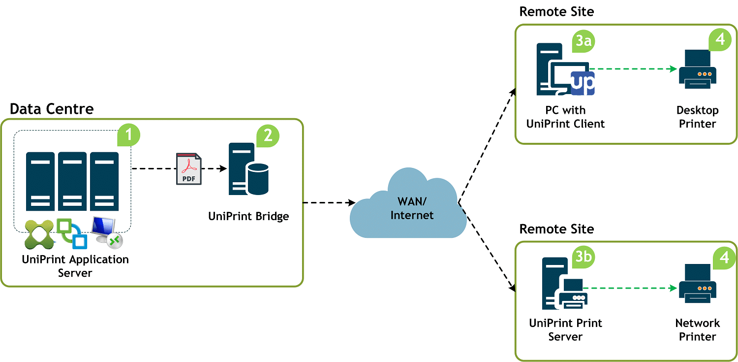 UniPrint Infinity print infrastructure diagram