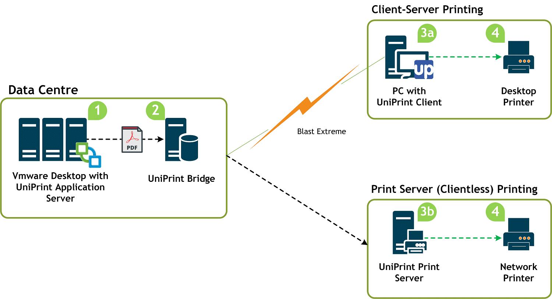 uniprint infinity VMware Printing VDI environment diagram