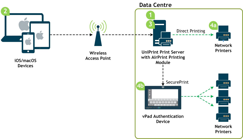 Secure Mobile Printing | Enterprise BYOD Software | UniPrint net