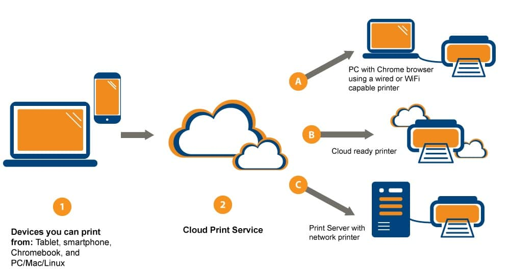 cloud printing diagram how it works